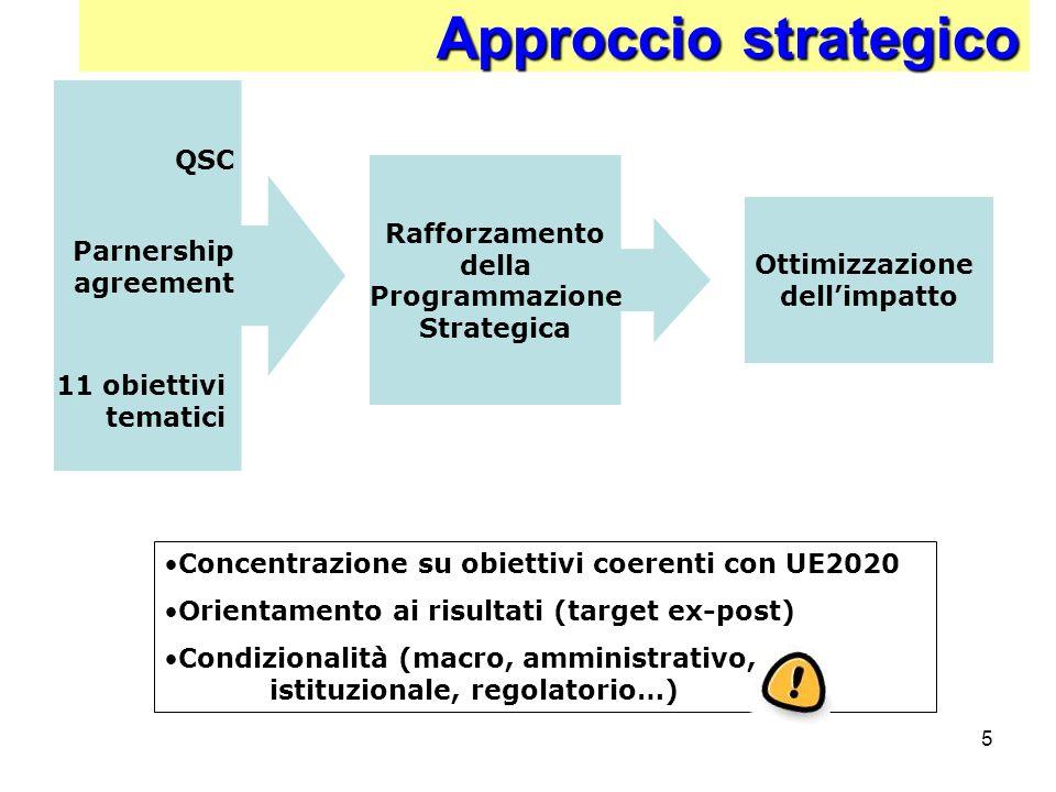 5 Rafforzamento della Programmazione Strategica Approccio strategico QSC Parnership agreement 11 obiettivi tematici Ottimizzazione dellimpatto Concent