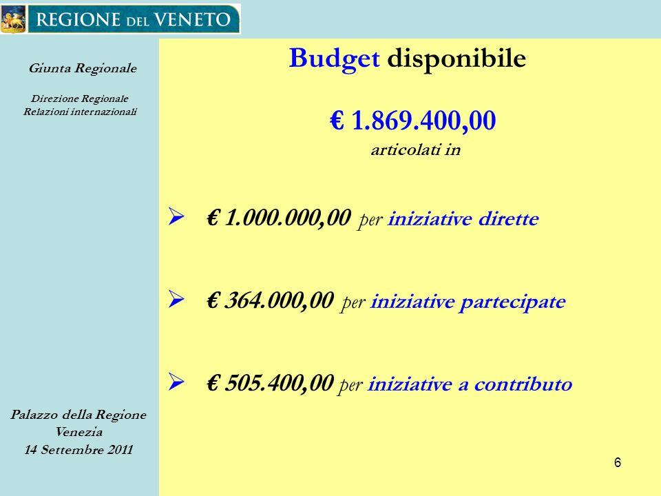 Giunta Regionale Direzione Regionale Relazioni internazionali Palazzo della Regione Venezia 14 Settembre 2011 6 Budget disponibile 1.869.400,00 articolati in 1.000.000,00 per iniziative dirette 505.400,00 per iniziative a contributo 364.000,00 per iniziative partecipate