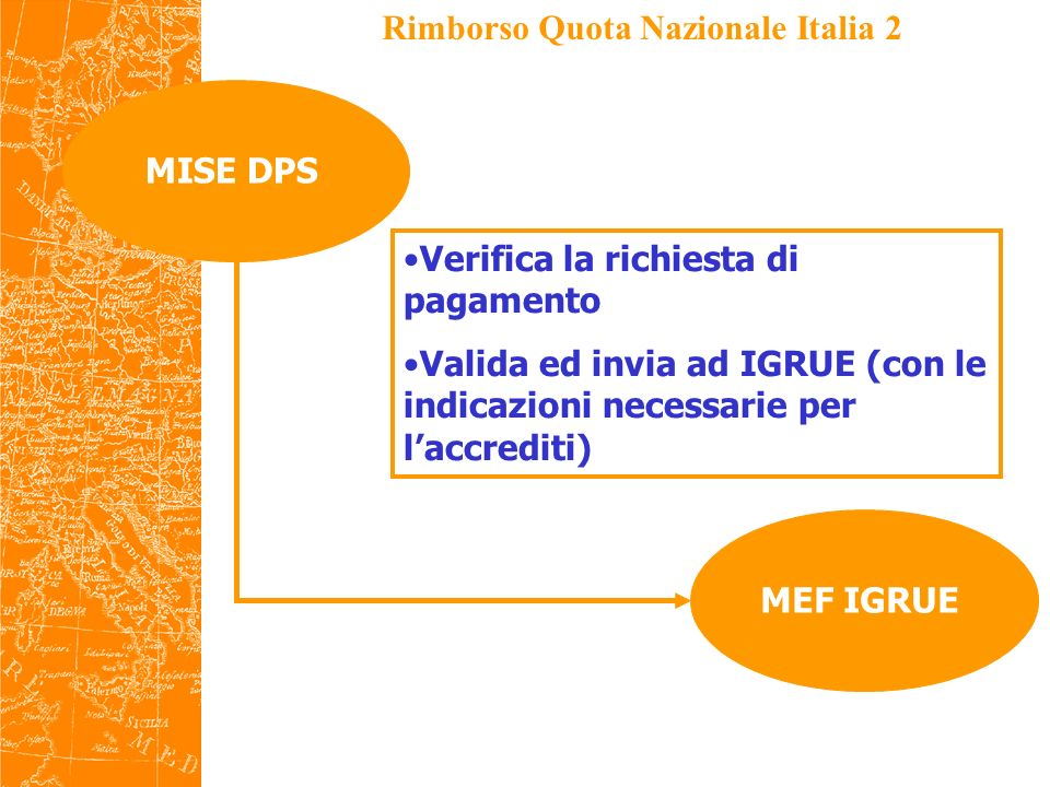 Rimborso Quota Nazionale Italia 3 Project PartnerMEF IGRUE Dispone il pagamento in favore del PP MISE DPS Informa il DPS