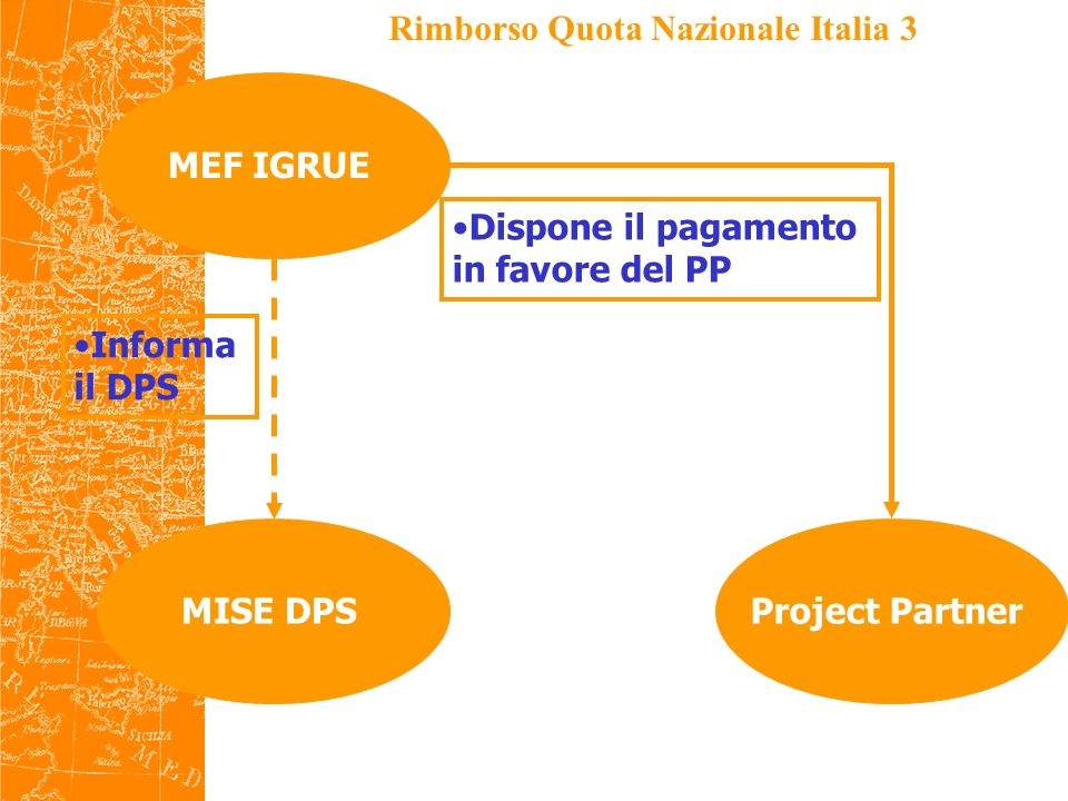 Caratteristiche e tempi dei flussi 1 FASE 1 Inserimento dati da parte del MISE DPS nel sistema finanziario MEF FASE 2 Accesso al sistema finanziario MEF per linserimento diretto dei dati da parte del Project Partner e ulteriore abbattimento dei tempi tra accredito del FESR e cofinanziamento nazionale