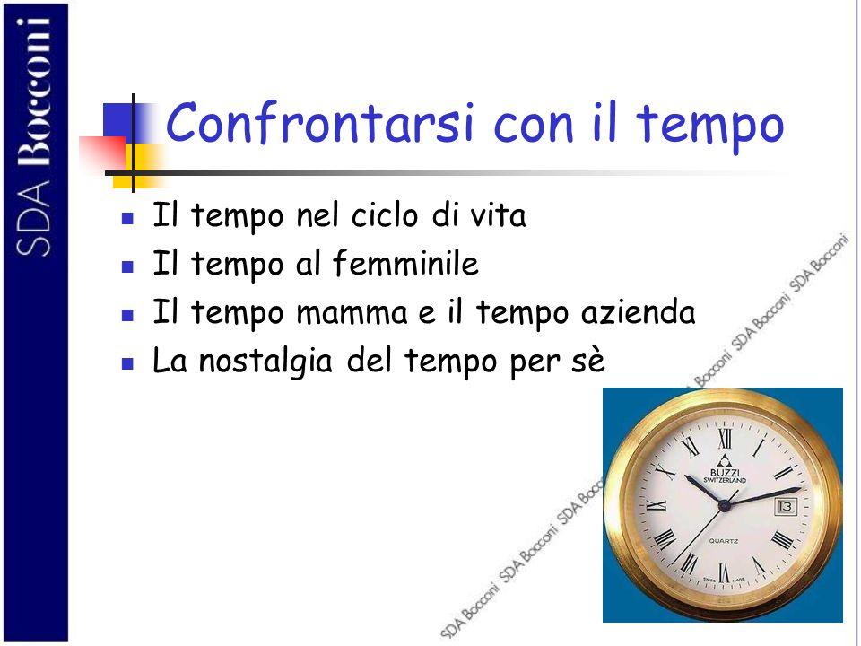Confrontarsi con il tempo Il tempo nel ciclo di vita Il tempo al femminile Il tempo mamma e il tempo azienda La nostalgia del tempo per sè