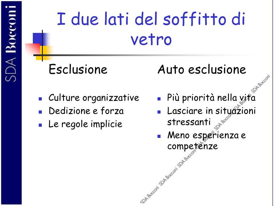 I due lati del soffitto di vetro Esclusione Culture organizzative Dedizione e forza Le regole implicie Auto esclusione Più priorità nella vita Lasciar