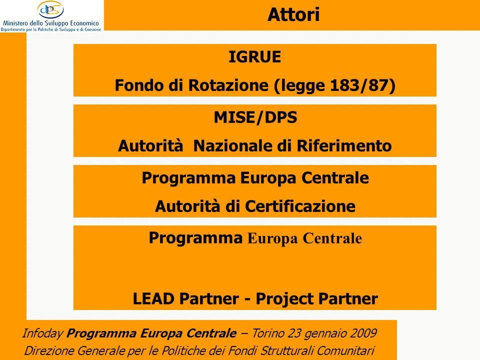 Direzione Generale per le Politiche dei Fondi Strutturali Comunitari Infoday Programma Europa Centrale – Torino 23 gennaio 2009 Attori IGRUE Fondo di Rotazione (legge 183/87) MISE/DPS Autorità Nazionale di Riferimento Programma Europa Centrale Autorità di Certificazione Programma Europa Centrale Autorità di Certificazione LEAD Partner - Project Partner