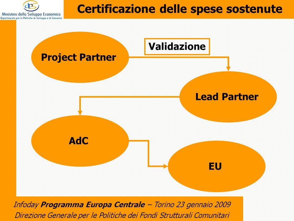 Direzione Generale per le Politiche dei Fondi Strutturali Comunitari Infoday Programma Europa Centrale – Torino 23 gennaio 2009 Certificazione delle spese sostenute Project PartnerLead PartnerAdCEU Validazione