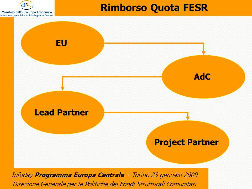 Direzione Generale per le Politiche dei Fondi Strutturali Comunitari Infoday Programma Europa Centrale – Torino 23 gennaio 2009 Rimborso Quota FESR Project PartnerLead PartnerAdCEU