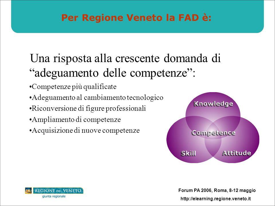Forum PA 2006, Roma, 8-12 maggio http://elearning.regione.veneto.it Formazione in aula Formazione a distanza (FAD) Formazione mista (blended), nella quale la formazione in aula e quella a distanza (elearning) fanno parte di un unico percorso formativo STRUMENTI UTILIZZATI