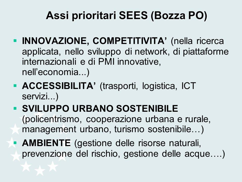 Assi prioritari SEES (Bozza PO) INNOVAZIONE, COMPETITIVITA (nella ricerca applicata, nello sviluppo di network, di piattaforme internazionali e di PMI