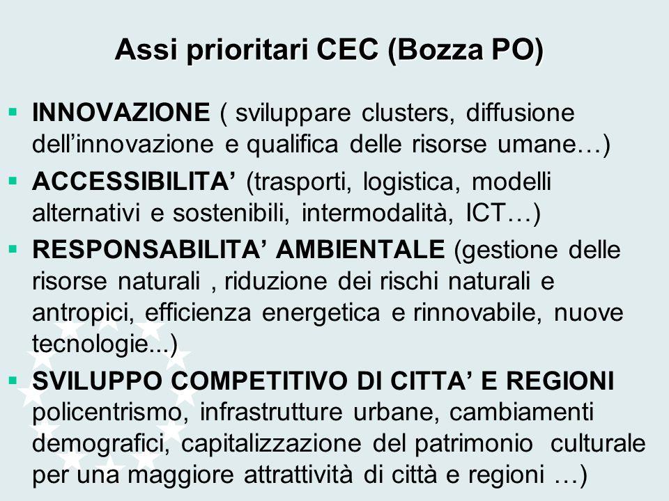 Assi prioritari CEC (Bozza PO) INNOVAZIONE ( sviluppare clusters, diffusione dellinnovazione e qualifica delle risorse umane…) ACCESSIBILITA (trasport