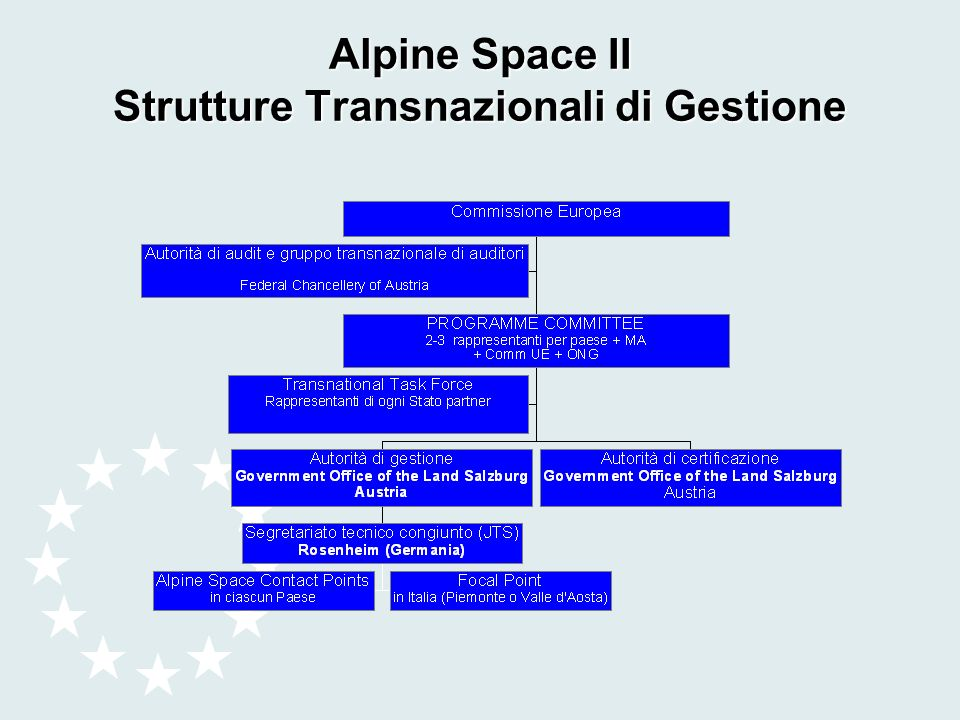 Alpine Space II Strutture Transnazionali di Gestione