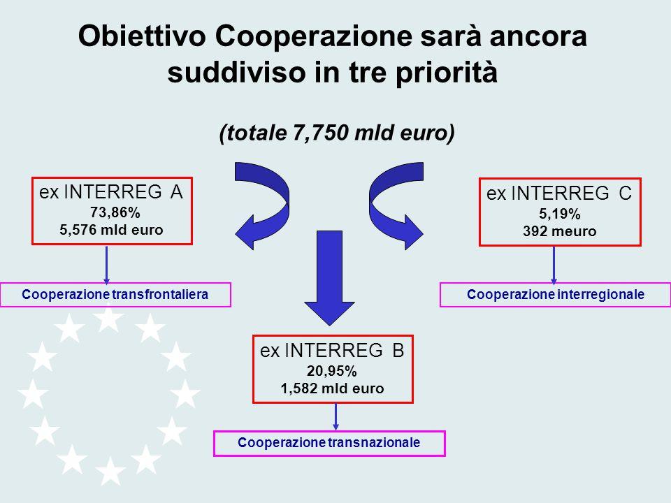 (totale 7,750 mld euro) ex INTERREG A 73,86% 5,576 mld euro ex INTERREG B 20,95% 1,582 mld euro ex INTERREG C 5,19% 392 meuro Cooperazione transfronta