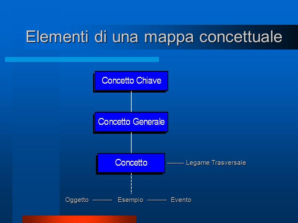 Elementi di una mappa concettuale --------- Legame Trasversale Esempio --------- Evento Oggetto ---------