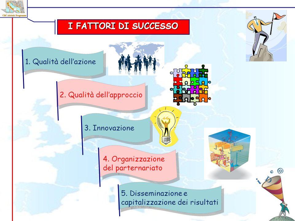 I FATTORI DI SUCCESSO 3. Innovazione 4. Organizzazione del parternariato 5. Disseminazione e capitalizzazione dei risultati 2. Qualità dellapproccio 1