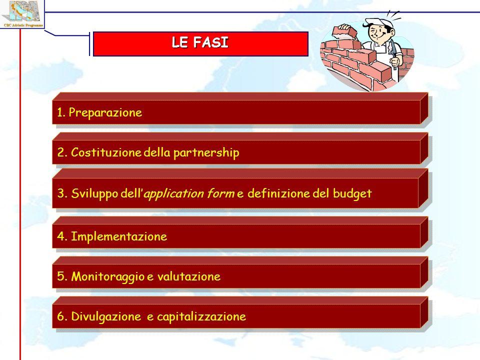 LE FASI 1. Preparazione 2. Costituzione della partnership 3. Sviluppo dellapplication form e definizione del budget 4. Implementazione 5. Monitoraggio
