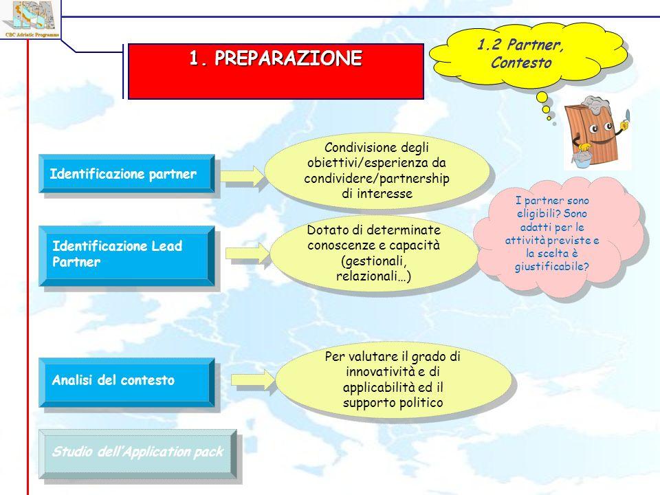 1. PREPARAZIONE 1.2 Partner, Contesto Identificazione partner Analisi del contesto Studio dellApplication pack Identificazione Lead Partner Condivisio