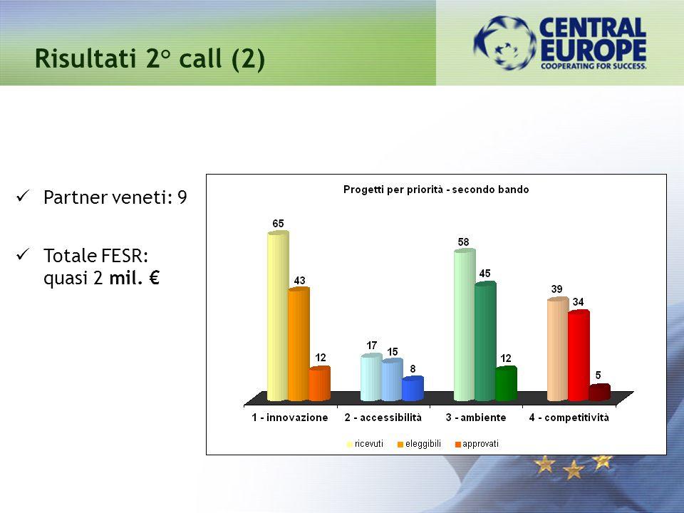 Risultati 2° call (2) Partner veneti: 9 Totale FESR: quasi 2 mil.