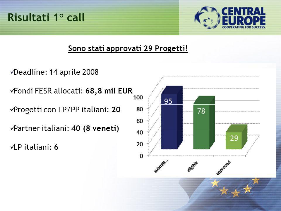 Risultati 1° call Sono stati approvati 29 Progetti! Deadline: 14 aprile 2008 Fondi FESR allocati: 68,8 mil EUR Progetti con LP/PP italiani: 20 Partner