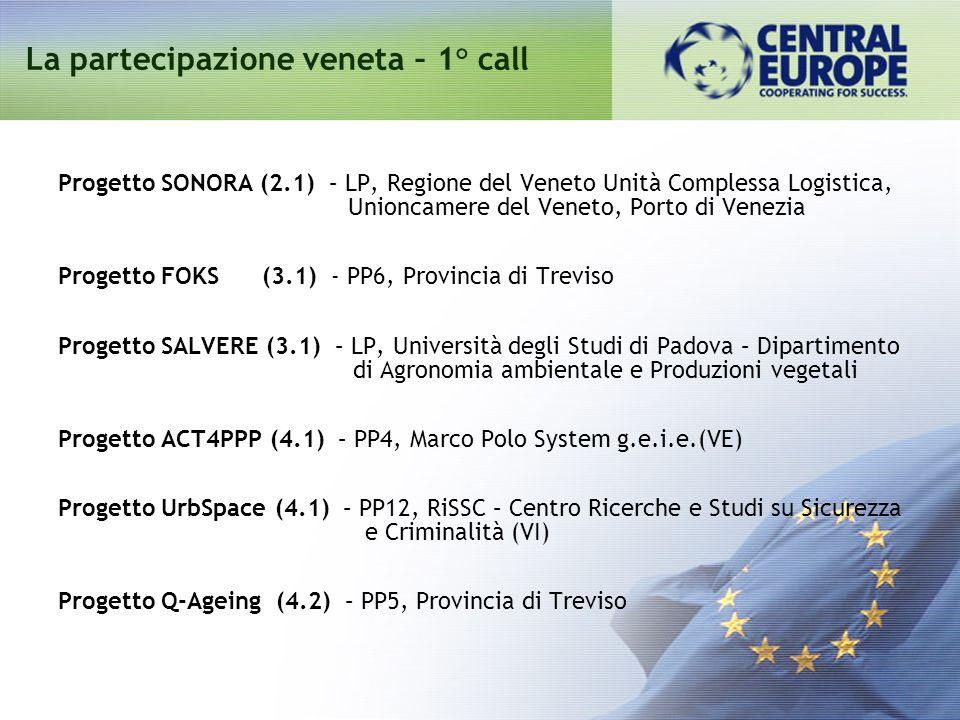 Progetto SONORA (2.1) – LP, Regione del Veneto Unità Complessa Logistica, Unioncamere del Veneto, Porto di Venezia Progetto FOKS (3.1) - PP6, Provinci