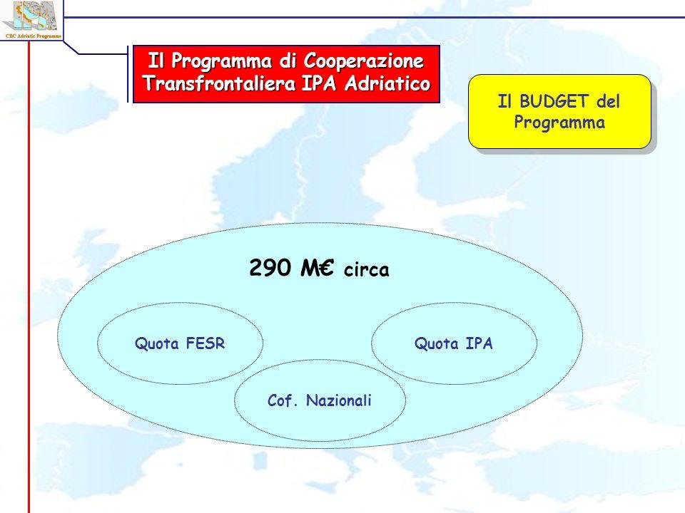290 M circa Il Programma di Cooperazione Transfrontaliera IPA Adriatico Il BUDGET del Programma Quota IPA Cof.