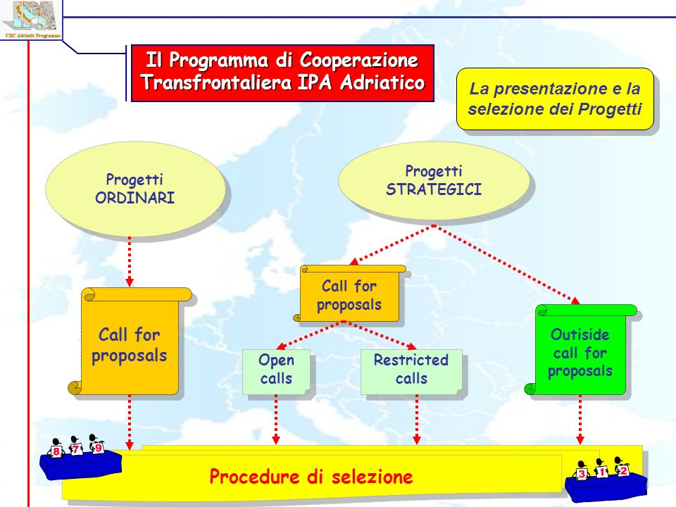 Il Programma di Cooperazione Transfrontaliera IPA Adriatico Progetti ORDINARI Progetti STRATEGICI Call for proposals Outiside call for proposals Open calls Restricted calls Procedure di selezione La presentazione e la selezione dei Progetti