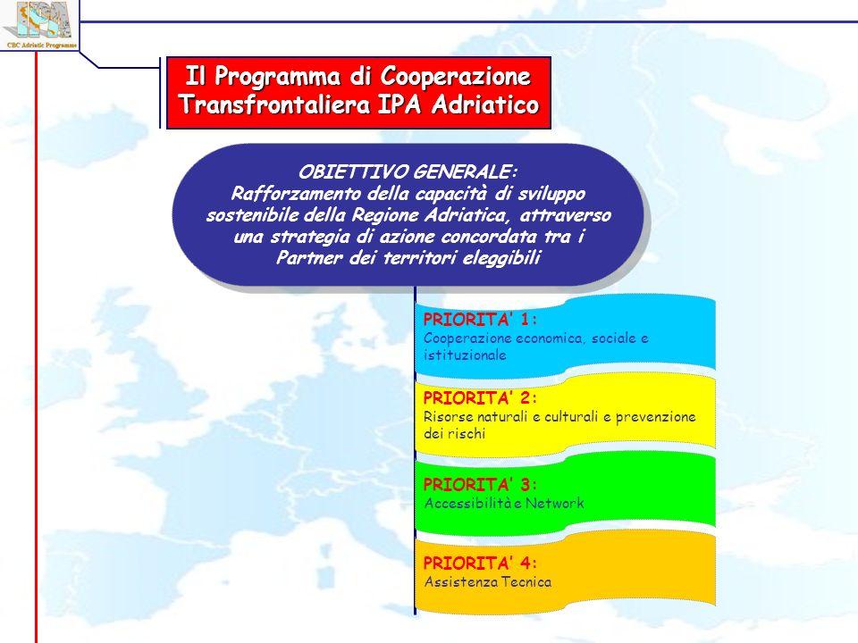 OBIETTIVO GENERALE: Rafforzamento della capacità di sviluppo sostenibile della Regione Adriatica, attraverso una strategia di azione concordata tra i Partner dei territori eleggibili OBIETTIVO GENERALE: Rafforzamento della capacità di sviluppo sostenibile della Regione Adriatica, attraverso una strategia di azione concordata tra i Partner dei territori eleggibili PRIORITA 1: Cooperazione economica, sociale e istituzionale PRIORITA 2: Risorse naturali e culturali e prevenzione dei rischi PRIORITA 3: Accessibilità e Network PRIORITA 4: Assistenza Tecnica Il Programma di Cooperazione Transfrontaliera IPA Adriatico