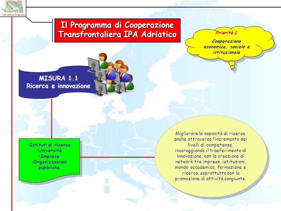 MISURA 1.1 Ricerca e innovazione Istituti di ricerca Università Imprese Organizzazioni pubbliche Istituti di ricerca Università Imprese Organizzazioni pubbliche Il Programma di Cooperazione Transfrontaliera IPA Adriatico Priorità 1 Cooperazione economica, sociale e istituzionale Priorità 1 Cooperazione economica, sociale e istituzionale Migliorare la capacità di ricerca, anche attraverso lincremento dei livelli di competenze, incoraggiando il trasferimento di innovazione, con la creazione di network tra imprese, istituzioni, mondo accademico, formazione e ricerca, soprattutto con la promozione di attività congiunte.