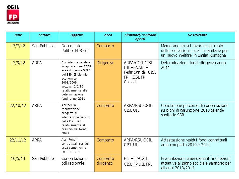 DateSettoreOggettoArea Firmatari/confronti aperti Descrizione 17/7/12San.Pubblica Documento Politico FP-CGIL Comparto Memorandum sul lavoro e sul ruolo delle professioni sociali e sanitarie per un nuovo Welfare in Emilia Romagna 13/9/12ARPA Acc.integr.aziendale in applicazione CCNL area dirigenza SPTA del SSN II biennio economico 2008/2009 sottoscr.6/5/10 relativamente alla determinazione fondi anno 2011 Dirigenza ARPA/CGIL CISL UIL –SNABI – Fedir Sanità –CISL FP –CISL FP Cosiadi Determinazione fondi dirigenza anno 2011 22/10/12 ARPA Acc.per la realizzazione progetto di integrazione servizi della Dir.