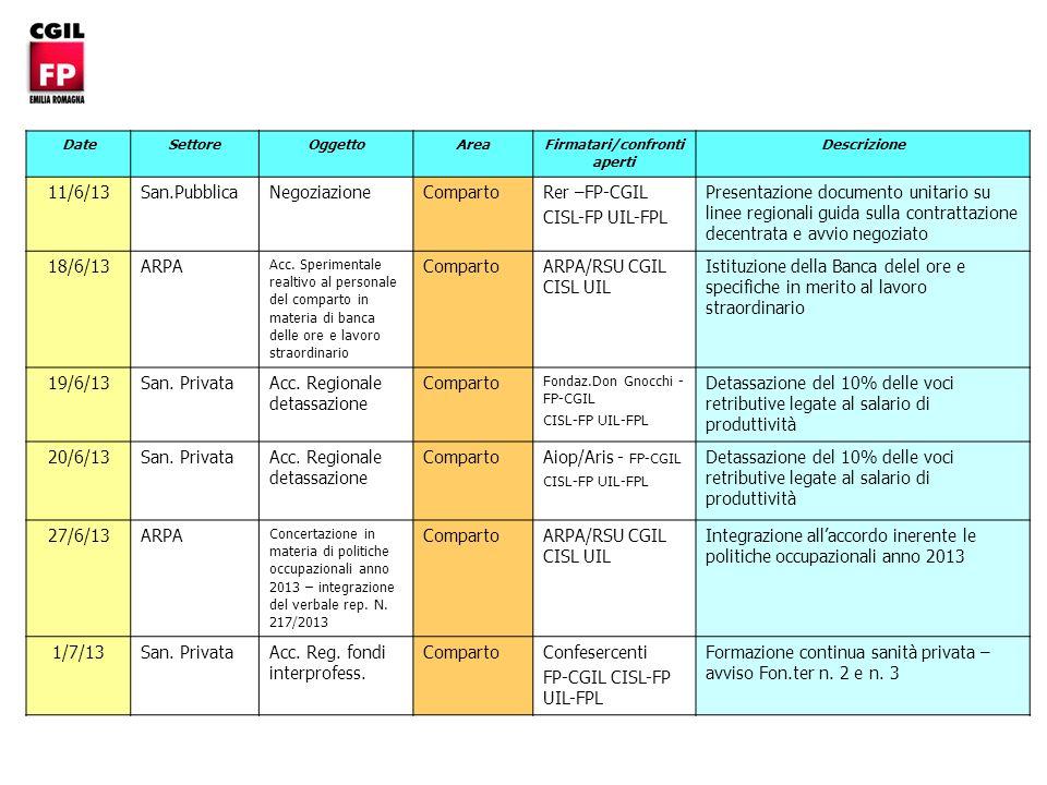 DateSettoreOggettoArea Firmatari/confronti aperti Descrizione 11/6/13 San.Pubblica Negoziazione CompartoRer –FP-CGIL CISL-FP UIL-FPL Presentazione documento unitario su linee regionali guida sulla contrattazione decentrata e avvio negoziato 18/6/13 ARPA Acc.