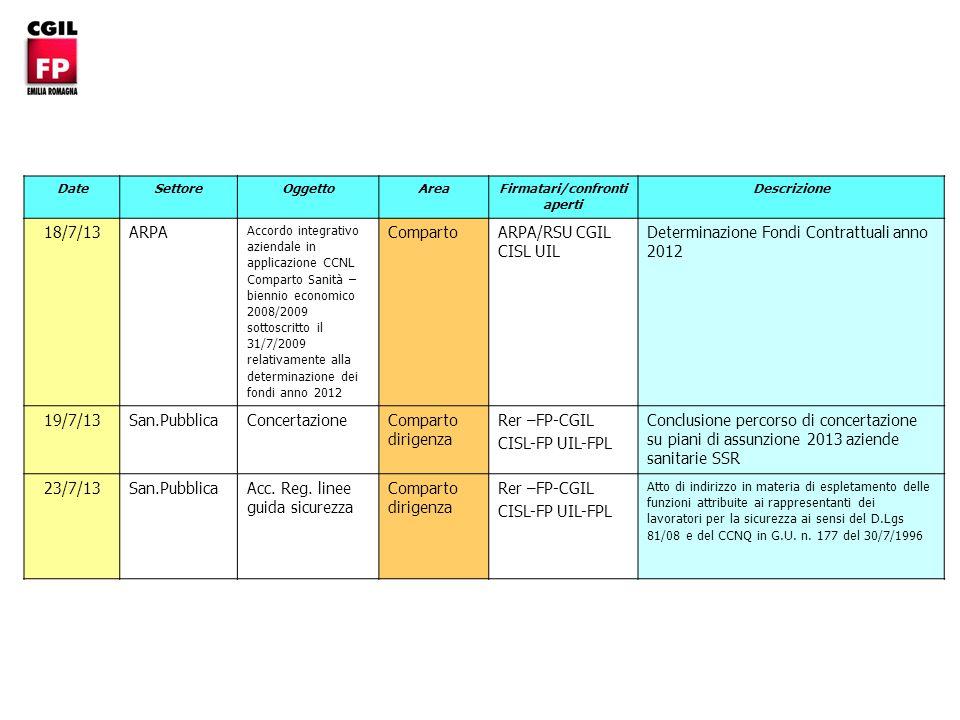 DateSettoreOggettoArea Firmatari/confronti aperti Descrizione 18/7/13ARPA Accordo integrativo aziendale in applicazione CCNL Comparto Sanità – biennio economico 2008/2009 sottoscritto il 31/7/2009 relativamente alla determinazione dei fondi anno 2012 Comparto ARPA/RSU CGIL CISL UIL Determinazione Fondi Contrattuali anno 2012 19/7/13San.Pubblica ConcertazioneComparto dirigenza Rer –FP-CGIL CISL-FP UIL-FPL Conclusione percorso di concertazione su piani di assunzione 2013 aziende sanitarie SSR 23/7/13San.PubblicaAcc.