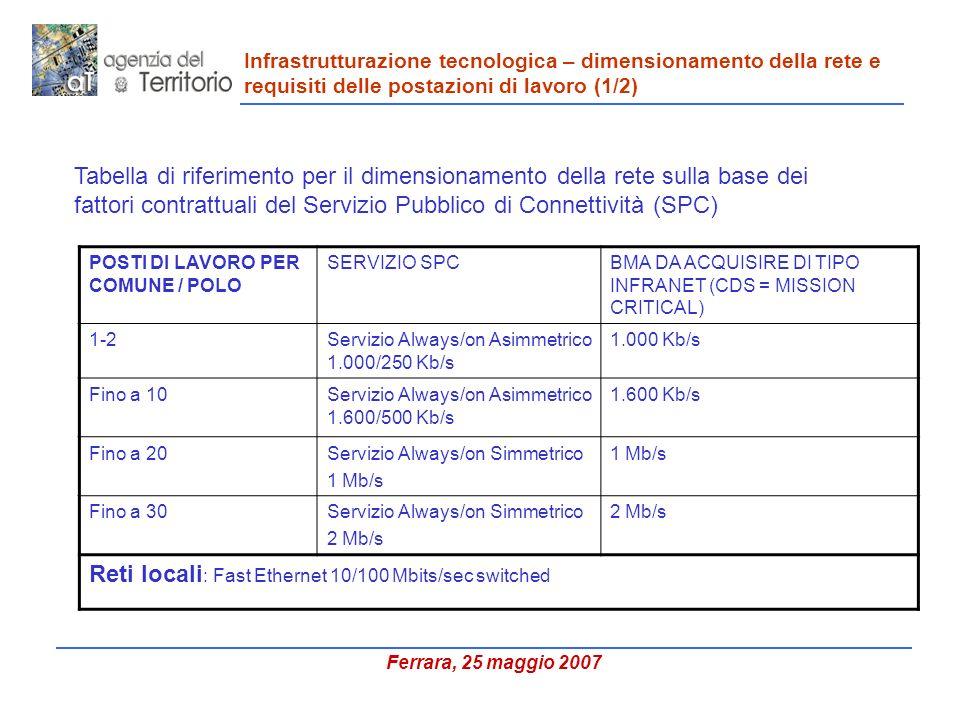 Infrastrutturazione tecnologica – dimensionamento della rete e requisiti delle postazioni di lavoro (1/2) Tabella di riferimento per il dimensionamento della rete sulla base dei fattori contrattuali del Servizio Pubblico di Connettività (SPC) POSTI DI LAVORO PER COMUNE / POLO SERVIZIO SPCBMA DA ACQUISIRE DI TIPO INFRANET (CDS = MISSION CRITICAL) 1-2Servizio Always/on Asimmetrico 1.000/250 Kb/s 1.000 Kb/s Fino a 10Servizio Always/on Asimmetrico 1.600/500 Kb/s 1.600 Kb/s Fino a 20Servizio Always/on Simmetrico 1 Mb/s Fino a 30Servizio Always/on Simmetrico 2 Mb/s Reti locali : Fast Ethernet 10/100 Mbits/sec switched Ferrara, 25 maggio 2007
