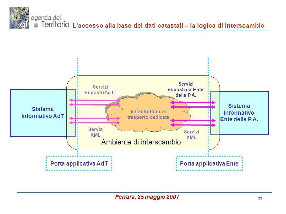 23 Sistema Informativo AdT Sistema Informativo Ente della P.A.