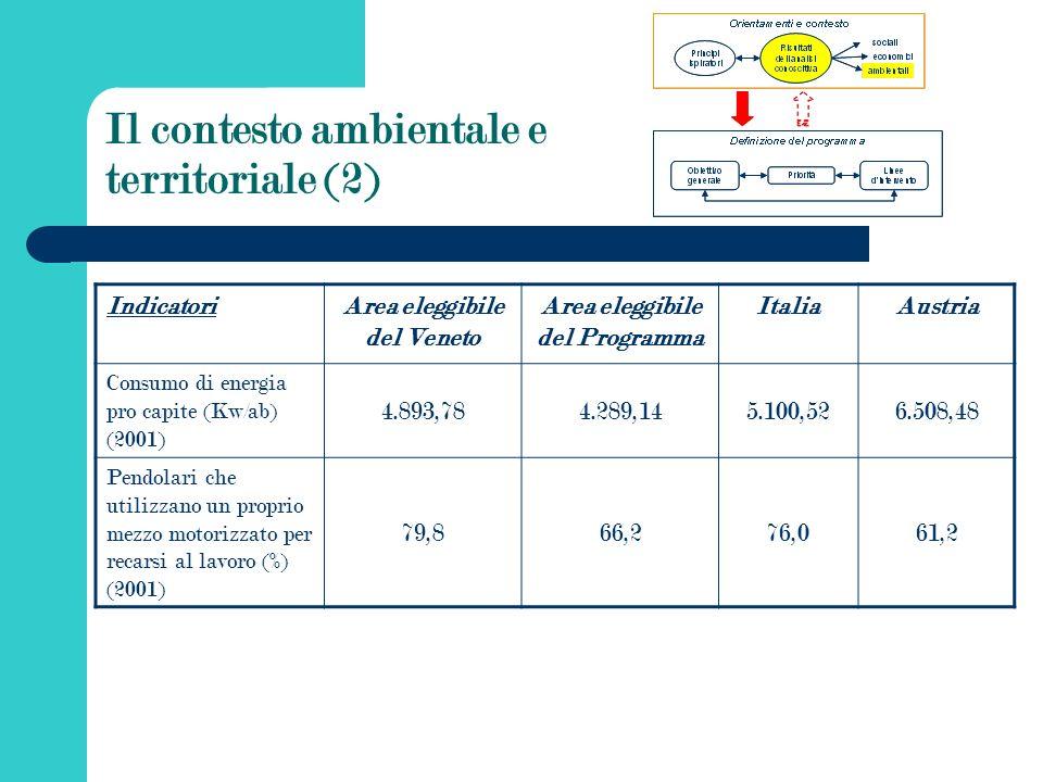 Il contesto ambientale e territoriale (2) IndicatoriArea eleggibile del Veneto Area eleggibile del Programma ItaliaAustria Consumo di energia pro capite (Kw/ab) (2001) 4.893,784.289,145.100,526.508,48 Pendolari che utilizzano un proprio mezzo motorizzato per recarsi al lavoro (%) (2001) 79,866,276,061,2