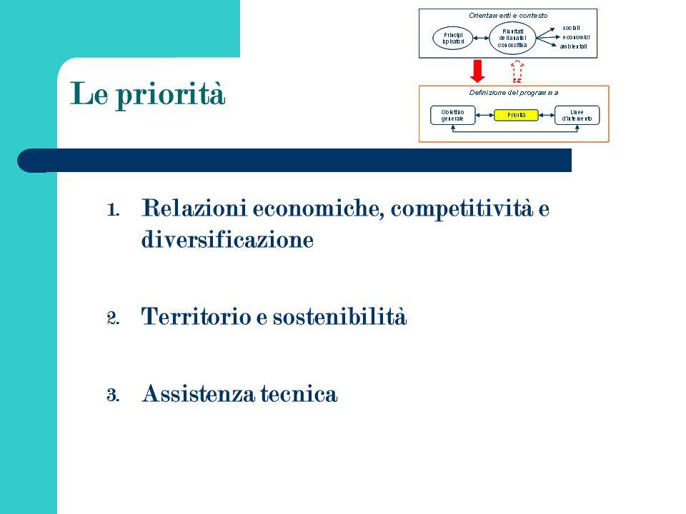 Le priorità 1. Relazioni economiche, competitività e diversificazione 2.