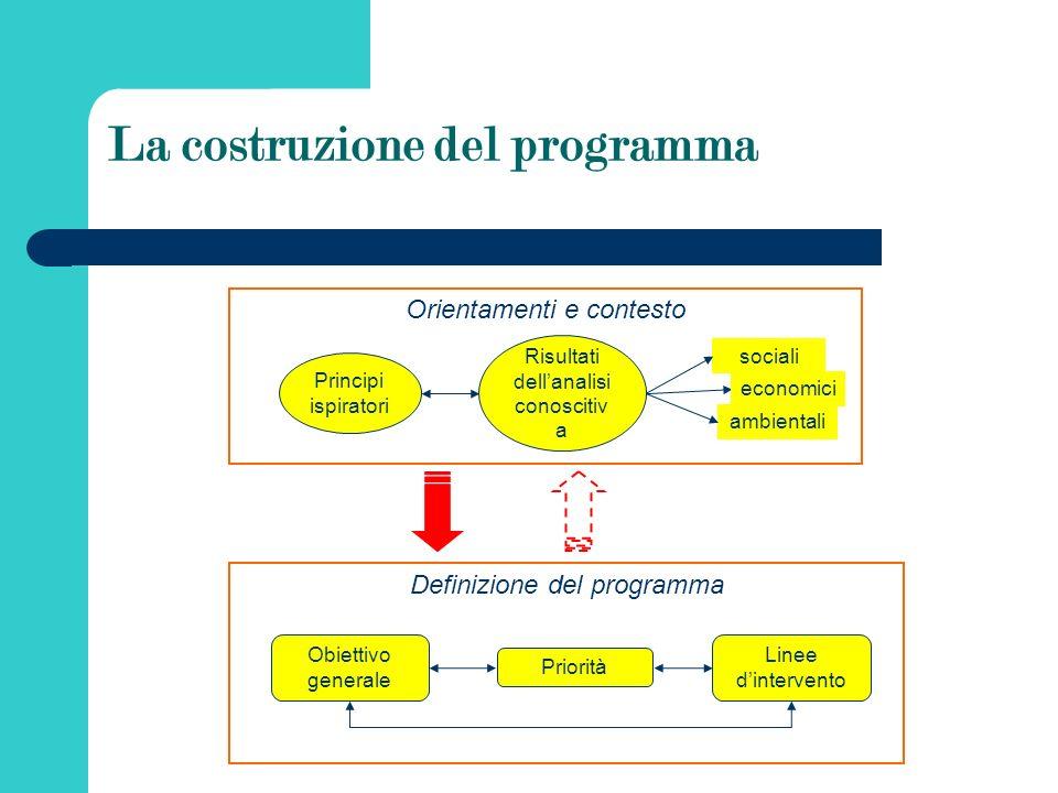 La costruzione del programma Definizione del programma Obiettivo generale Priorità Linee dintervento Orientamenti e contesto Principi ispiratori Risultati dellanalisi conoscitiv a sociali ambientali economici