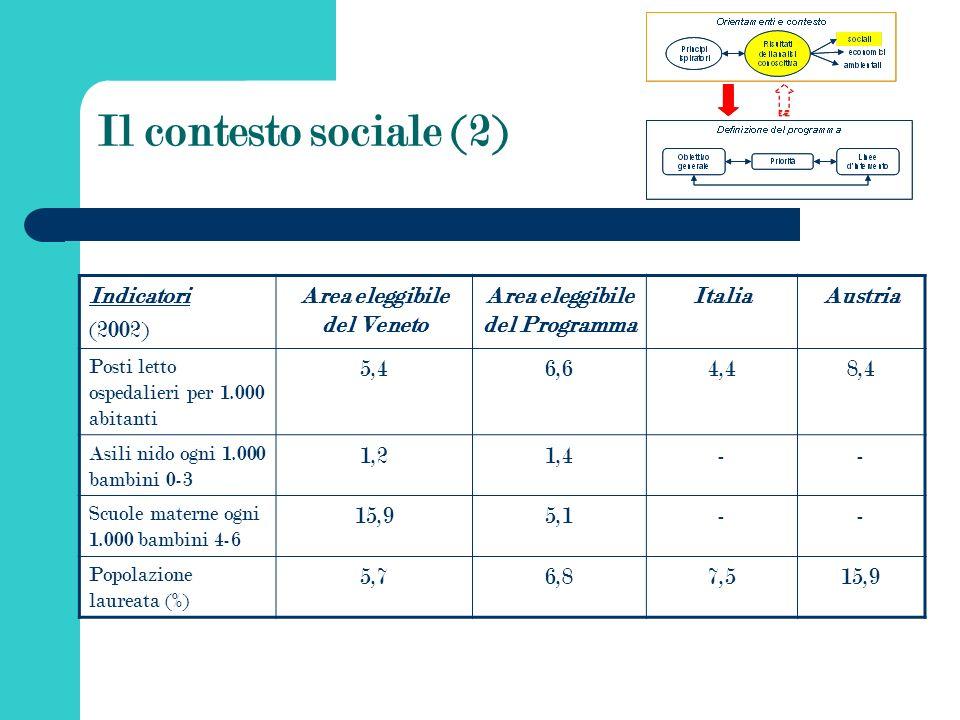 Il contesto sociale (2) Indicatori (2002) Area eleggibile del Veneto Area eleggibile del Programma ItaliaAustria Posti letto ospedalieri per 1.000 abitanti 5,46,64,48,4 Asili nido ogni 1.000 bambini 0-3 1,21,4-- Scuole materne ogni 1.000 bambini 4-6 15,95,1-- Popolazione laureata (%) 5,76,87,515,9