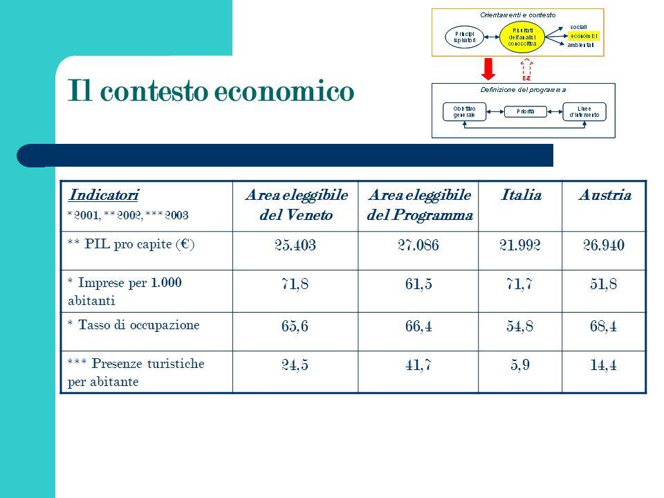 Il contesto economico Indicatori *2001, **2002, ***2003 Area eleggibile del Veneto Area eleggibile del Programma ItaliaAustria ** PIL pro capite () 25.40327.08621.99226.940 * Imprese per 1.000 abitanti 71,861,571,751,8 * Tasso di occupazione 65,666,454,868,4 *** Presenze turistiche per abitante 24,541,75,914,4