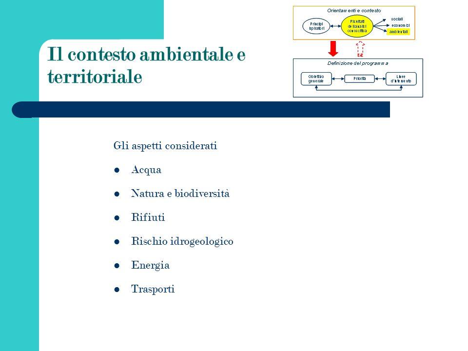 Il contesto ambientale e territoriale Gli aspetti considerati Acqua Natura e biodiversità Rifiuti Rischio idrogeologico Energia Trasporti