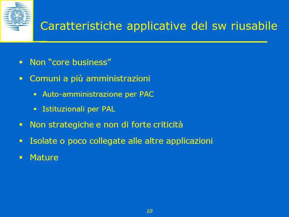 10 Caratteristiche applicative del sw riusabile Non core business Comuni a più amministrazioni Auto-amministrazione per PAC Istituzionali per PAL Non
