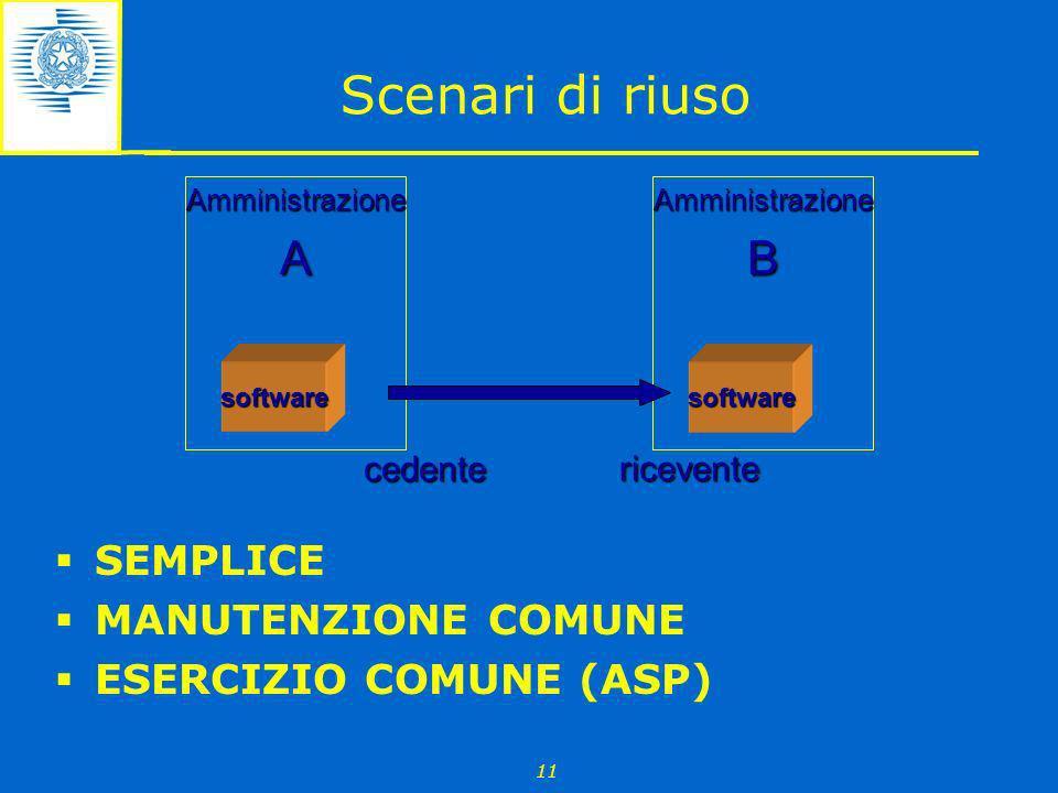 11 Scenari di riuso SEMPLICE MANUTENZIONE COMUNE ESERCIZIO COMUNE (ASP) software AmministrazioneA software AmministrazioneB cedente ricevente