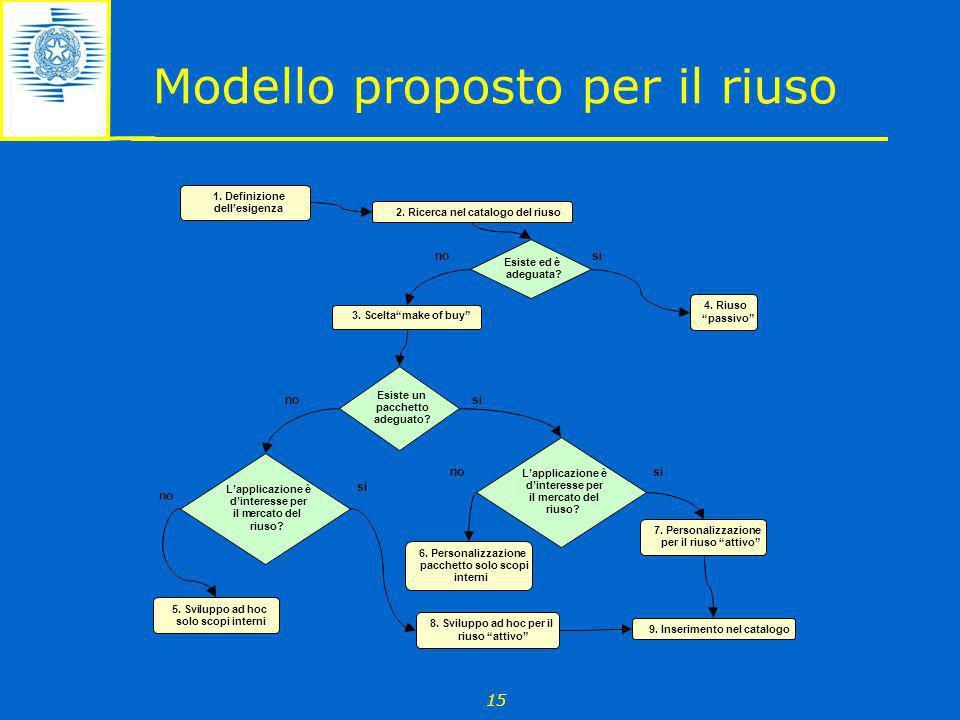 15 Modello proposto per il riuso 2. Ricerca nel catalogo del riuso Esiste ed è adeguata? 4. Riuso passivo no si 8. Sviluppo ad hoc per il riuso attivo