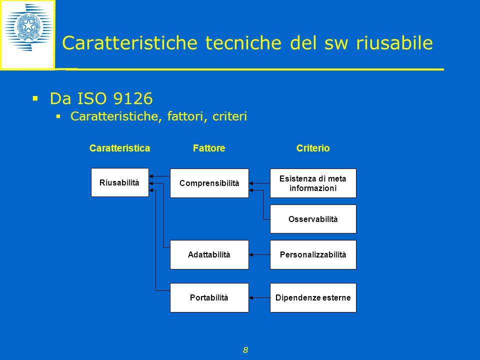 8 Caratteristiche tecniche del sw riusabile Da ISO 9126 Caratteristiche, fattori, criteri Riusabilità Comprensibilità Adattabilità Portabilità Esisten