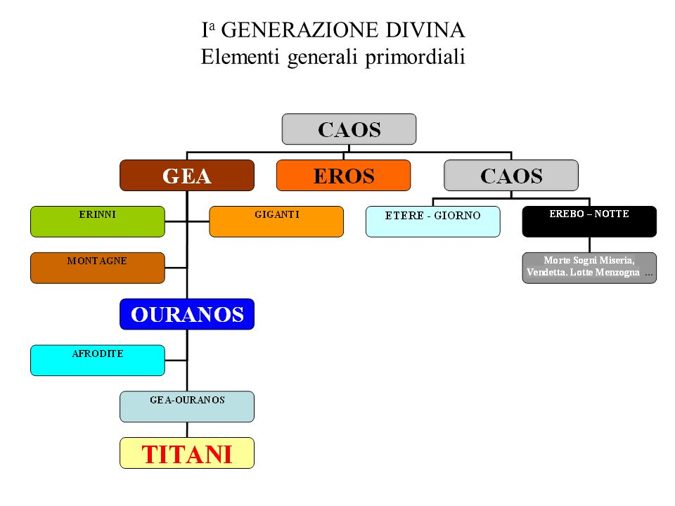 I a GENERAZIONE DIVINA Elementi generali primordiali