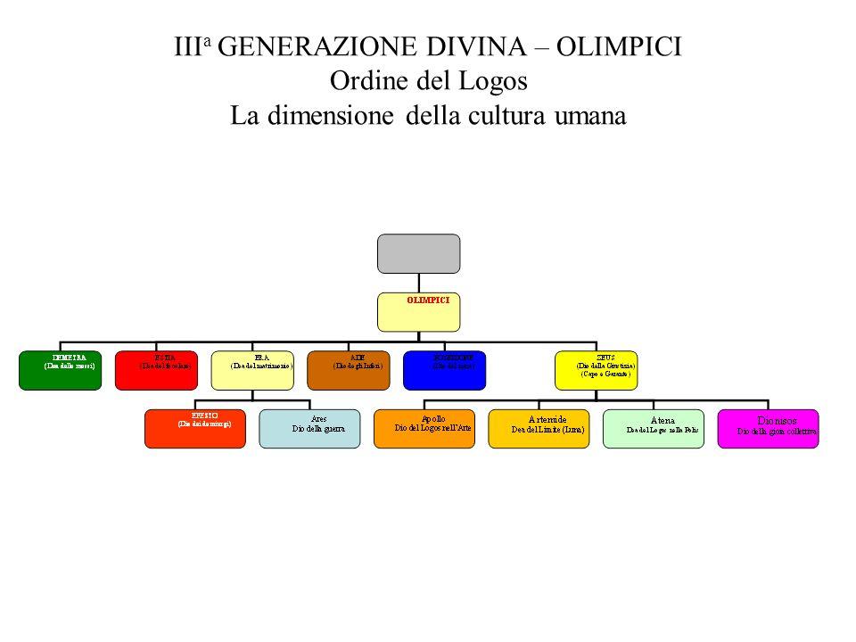 III a GENERAZIONE DIVINA – OLIMPICI Ordine del Logos La dimensione della cultura umana