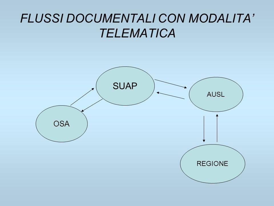 FLUSSI DOCUMENTALI CON MODALITA TELEMATICA OSA SUAP AUSL REGIONE