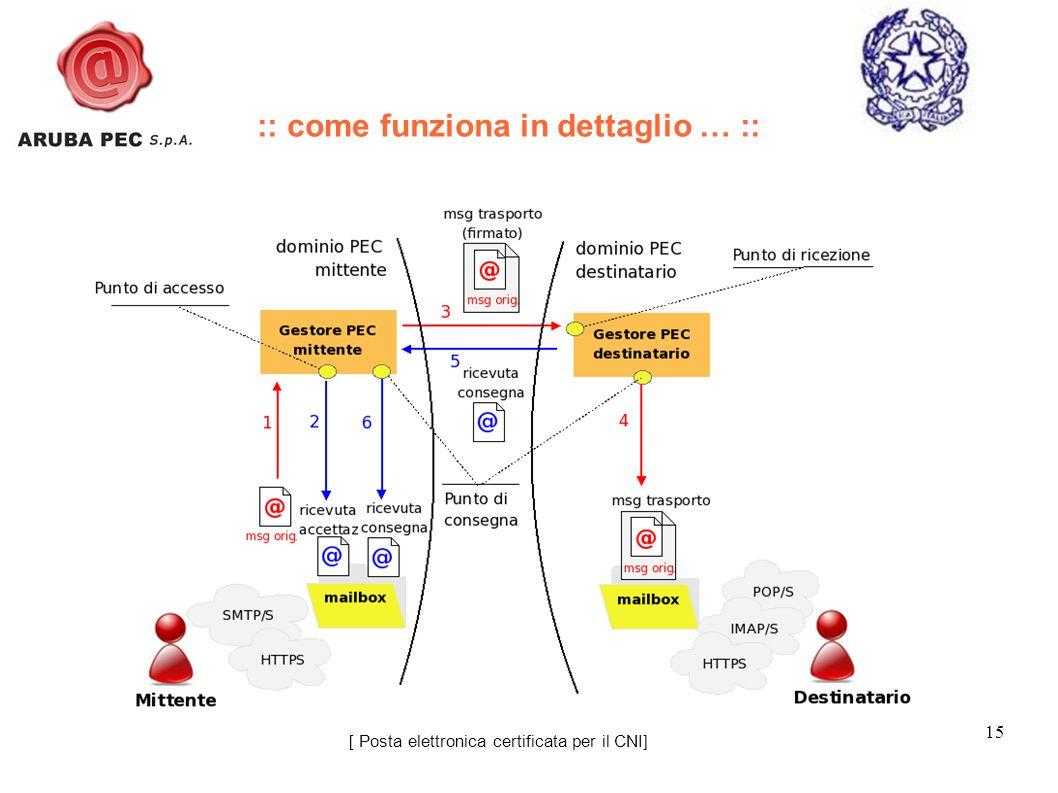 15 [ Posta elettronica certificata per il CNI] :: come funziona in dettaglio … ::