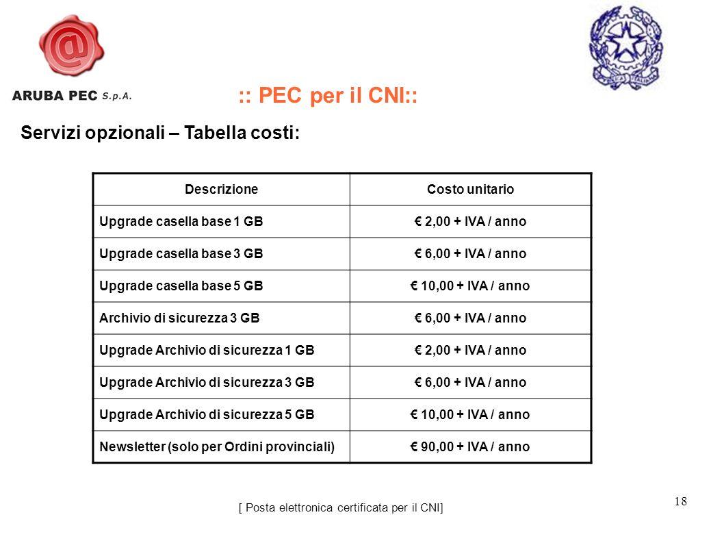 18 [ Posta elettronica certificata per il CNI] Servizi opzionali – Tabella costi: :: PEC per il CNI:: DescrizioneCosto unitario Upgrade casella base 1