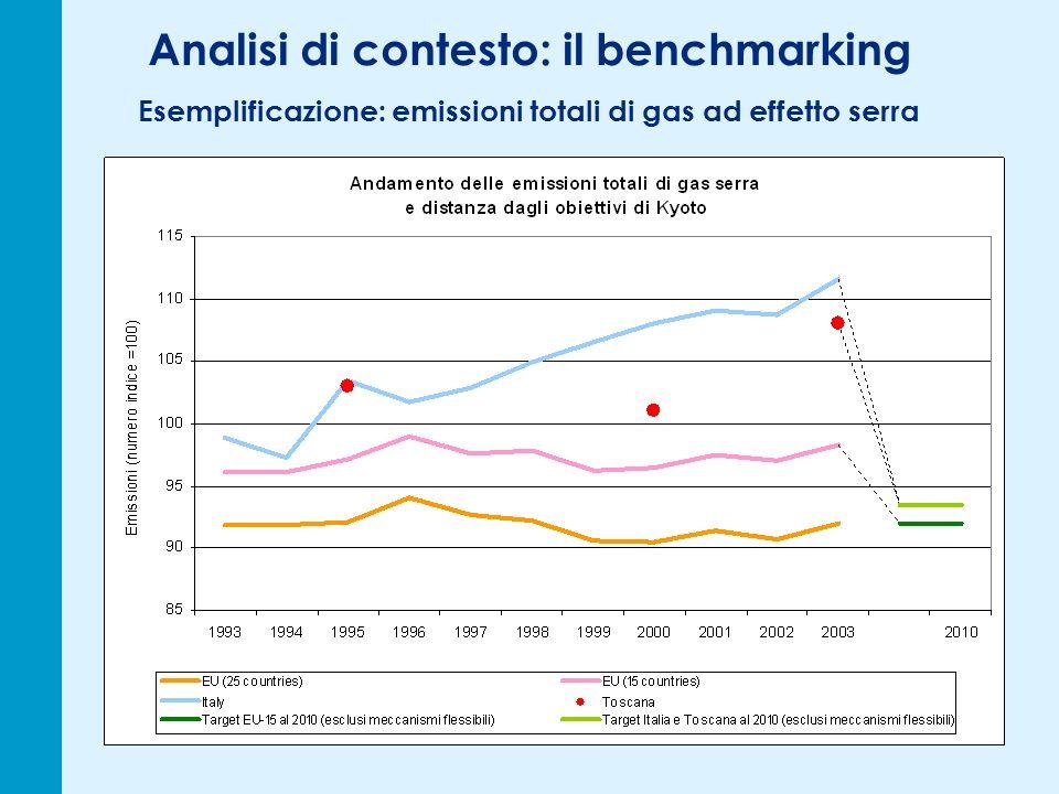 Analisi di contesto: il benchmarking Esemplificazione: emissioni totali di gas ad effetto serra