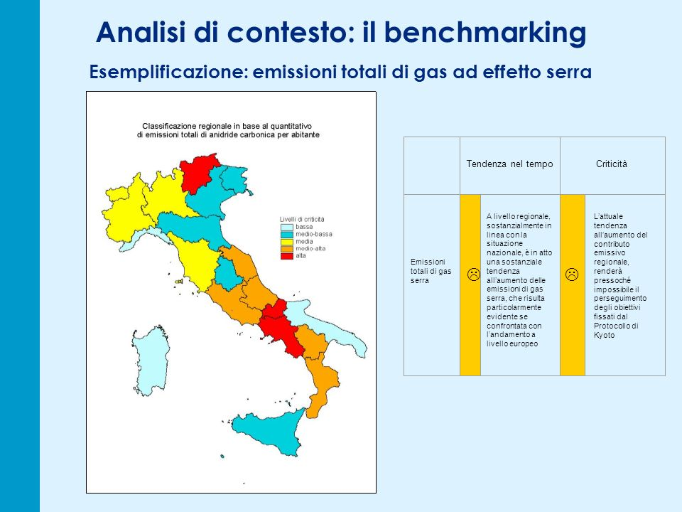 Analisi di contesto: il benchmarking Esemplificazione: emissioni totali di gas ad effetto serra Tendenza nel tempoCriticità Emissioni totali di gas se