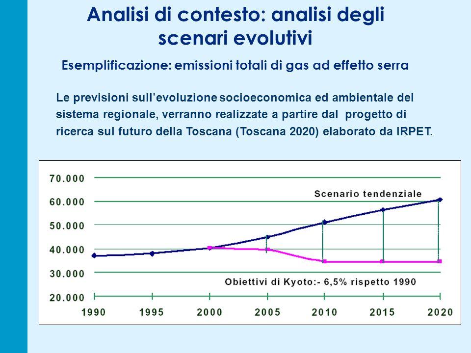 Analisi di contesto: analisi degli scenari evolutivi Esemplificazione: emissioni totali di gas ad effetto serra Le previsioni sull evoluzione socioeconomica ed ambientale del sistema regionale, verranno realizzate a partire dal progetto di ricerca sul futuro della Toscana (Toscana 2020) elaborato da IRPET.