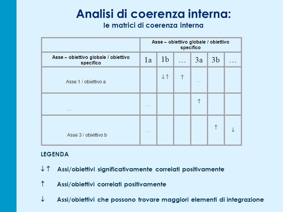 Analisi di coerenza interna: le matrici di coerenza interna LEGENDA Assi/obiettivi significativamente correlati positivamente Assi/obiettivi correlati