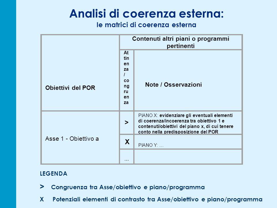Analisi di coerenza esterna: le matrici di coerenza esterna Obiettivi del POR Contenuti altri piani o programmi pertinenti At tin en za / co ng ru en za Note / Osservazioni Asse 1 - Obiettivo a > PIANO X: evidenziare gli eventuali elementi di coerenza/incoerenza tra obiettivo 1 e contenuti/obiettivi del piano x, di cui tenere conto nella predisposizione del POR X PIANO Y: … … LEGENDA > Congruenza tra Asse/obiettivo e piano/programma X Potenziali elementi di contrasto tra Asse/obiettivo e piano/programma